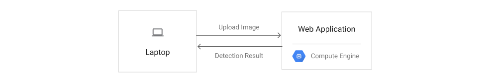 Creating an Object Detection Application Using TensorFlow