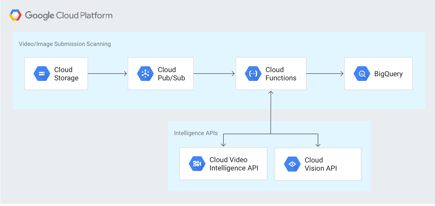 Scanning User-generated Content Using the Cloud Video Intelligence and Cloud Vision APIs