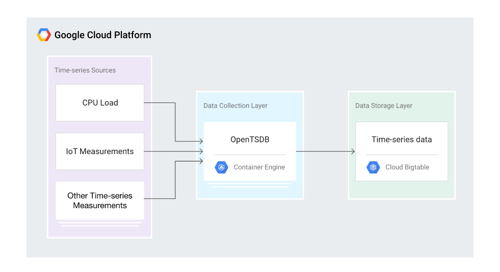 Using OpenTSDB to Monitor Time-Series Data on Cloud Platform